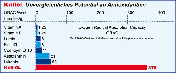 Krill Öl - Unvergleichliches Potential an Antioxidantien